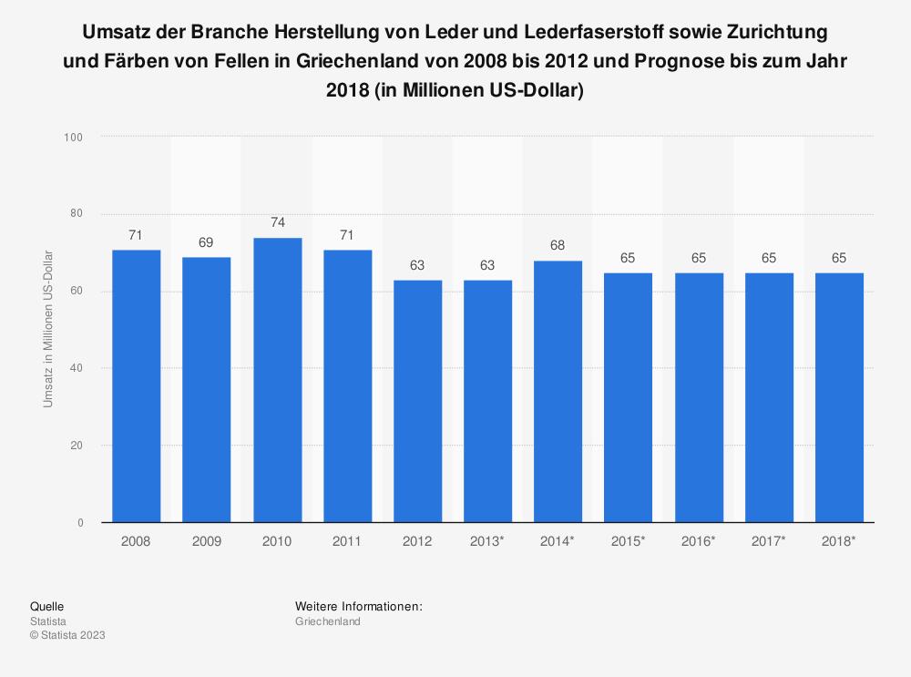 Statistik: Umsatz der Branche Herstellung von Leder und Lederfaserstoff sowie Zurichtung und Färben von Fellen in Griechenland von 2008 bis 2012 und Prognose bis zum Jahr 2018 (in Millionen US-Dollar)   Statista