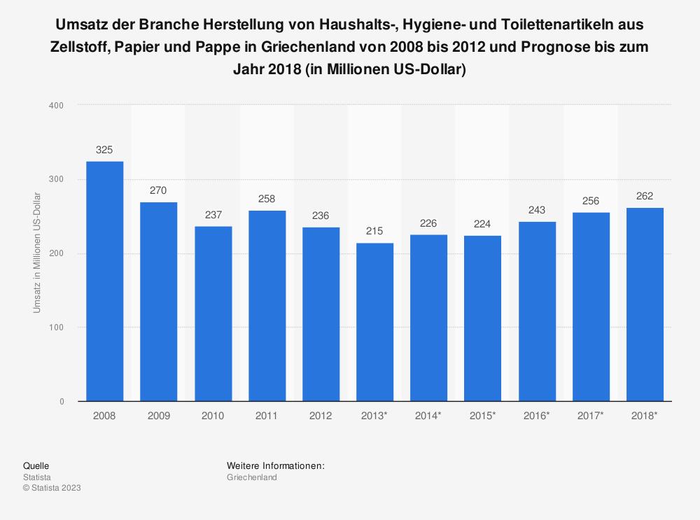 Statistik: Umsatz der Branche Herstellung von Haushalts-, Hygiene- und Toilettenartikeln aus Zellstoff, Papier und Pappe in Griechenland von 2008 bis 2012 und Prognose bis zum Jahr 2018 (in Millionen US-Dollar) | Statista
