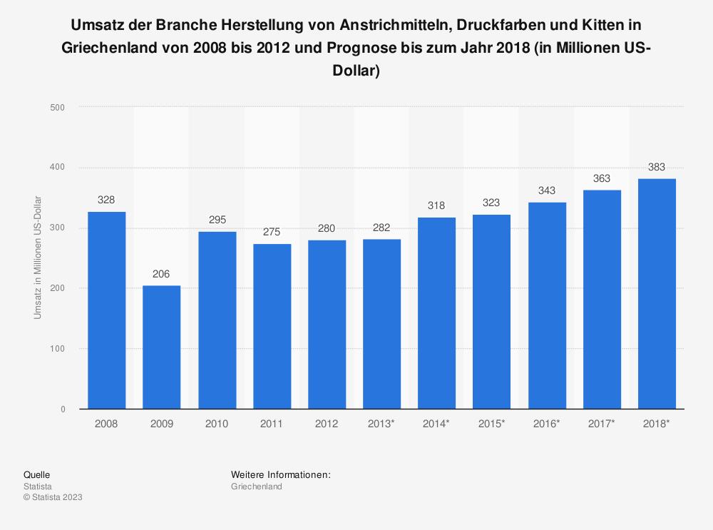 Statistik: Umsatz der Branche Herstellung von Anstrichmitteln, Druckfarben und Kitten in Griechenland von 2008 bis 2012 und Prognose bis zum Jahr 2018 (in Millionen US-Dollar)   Statista