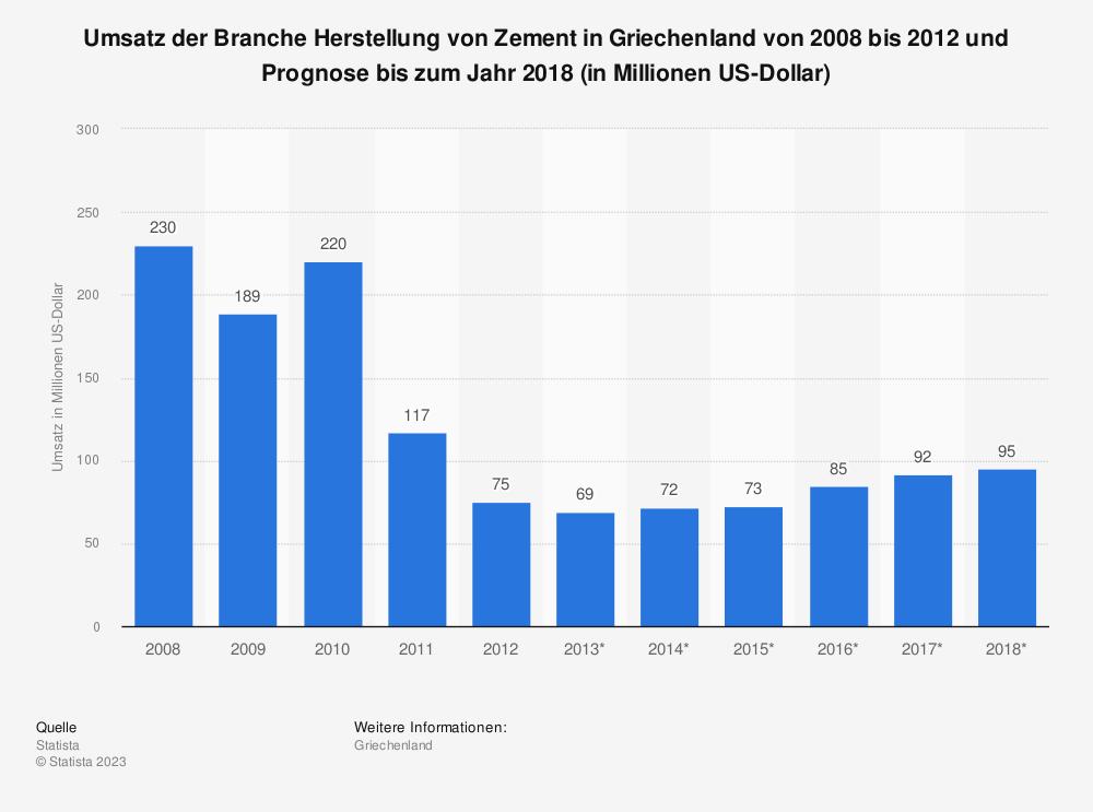 Statistik: Umsatz der Branche Herstellung von Zement in Griechenland von 2008 bis 2012 und Prognose bis zum Jahr 2018 (in Millionen US-Dollar)   Statista