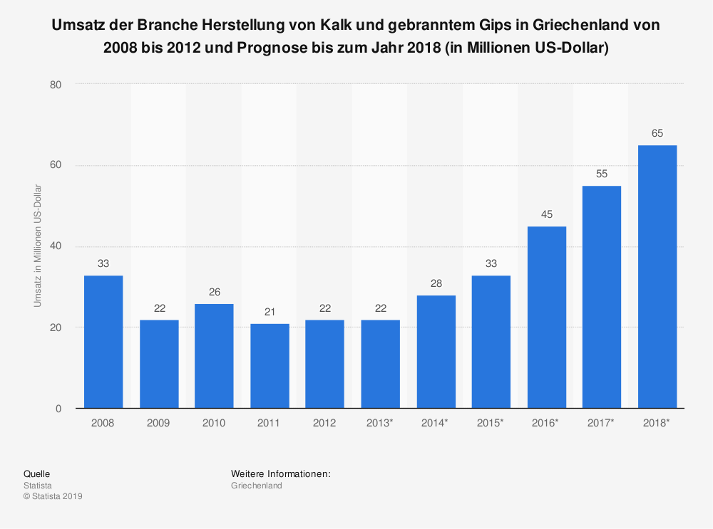 Statistik: Umsatz der Branche Herstellung von Kalk und gebranntem Gips in Griechenland von 2008 bis 2012 und Prognose bis zum Jahr 2018 (in Millionen US-Dollar)   Statista