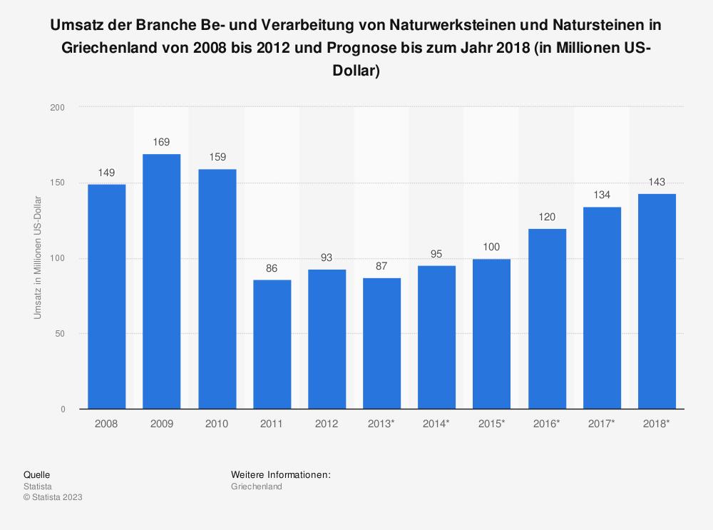 Statistik: Umsatz der Branche Be- und Verarbeitung von Naturwerksteinen und Natursteinen in Griechenland von 2008 bis 2012 und Prognose bis zum Jahr 2018 (in Millionen US-Dollar) | Statista