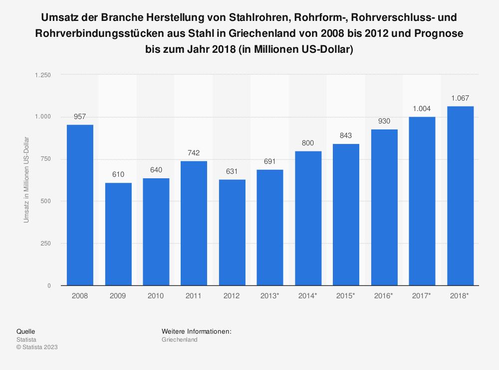 Statistik: Umsatz der Branche Herstellung von Stahlrohren, Rohrform-, Rohrverschluss- und Rohrverbindungsstücken aus Stahl in Griechenland von 2008 bis 2012 und Prognose bis zum Jahr 2018 (in Millionen US-Dollar) | Statista