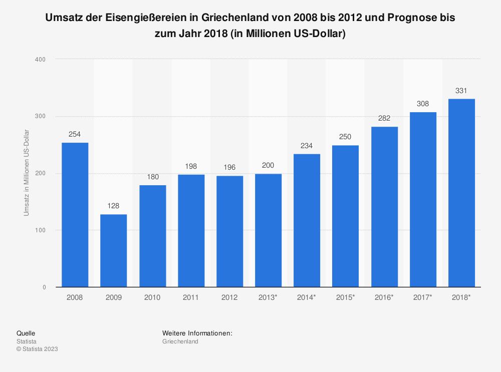 Statistik: Umsatz der Eisengießereien in Griechenland von 2008 bis 2012 und Prognose bis zum Jahr 2018 (in Millionen US-Dollar) | Statista