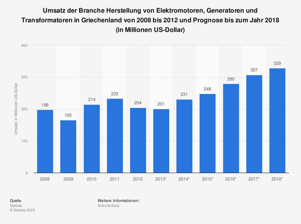 Statistik: Umsatz der Branche Herstellung von Elektromotoren, Generatoren und Transformatoren in Griechenland von 2008 bis 2012 und Prognose bis zum Jahr 2018 (in Millionen US-Dollar)   Statista