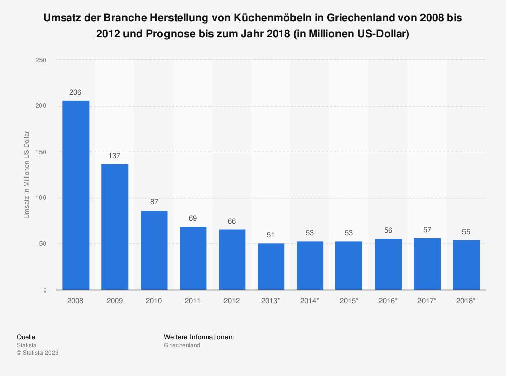 Statistik: Umsatz der Branche Herstellung von Küchenmöbeln in Griechenland von 2008 bis 2012 und Prognose bis zum Jahr 2018 (in Millionen US-Dollar) | Statista