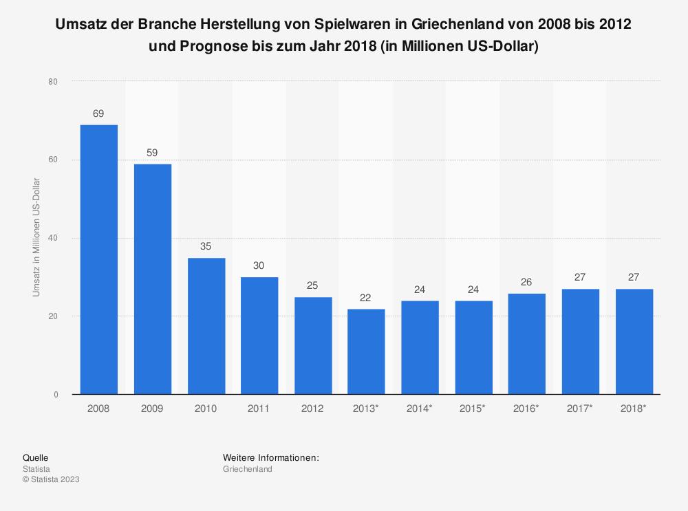 Statistik: Umsatz der Branche Herstellung von Spielwaren in Griechenland von 2008 bis 2012 und Prognose bis zum Jahr 2018 (in Millionen US-Dollar)   Statista