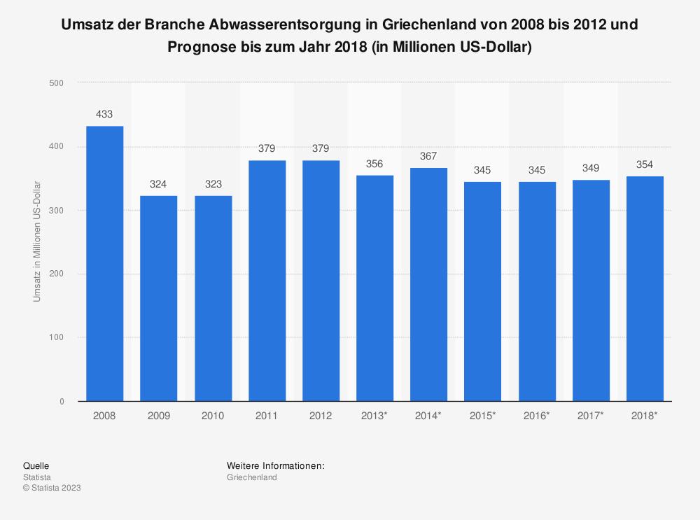 Statistik: Umsatz der Branche Abwasserentsorgung in Griechenland von 2008 bis 2012 und Prognose bis zum Jahr 2018 (in Millionen US-Dollar) | Statista