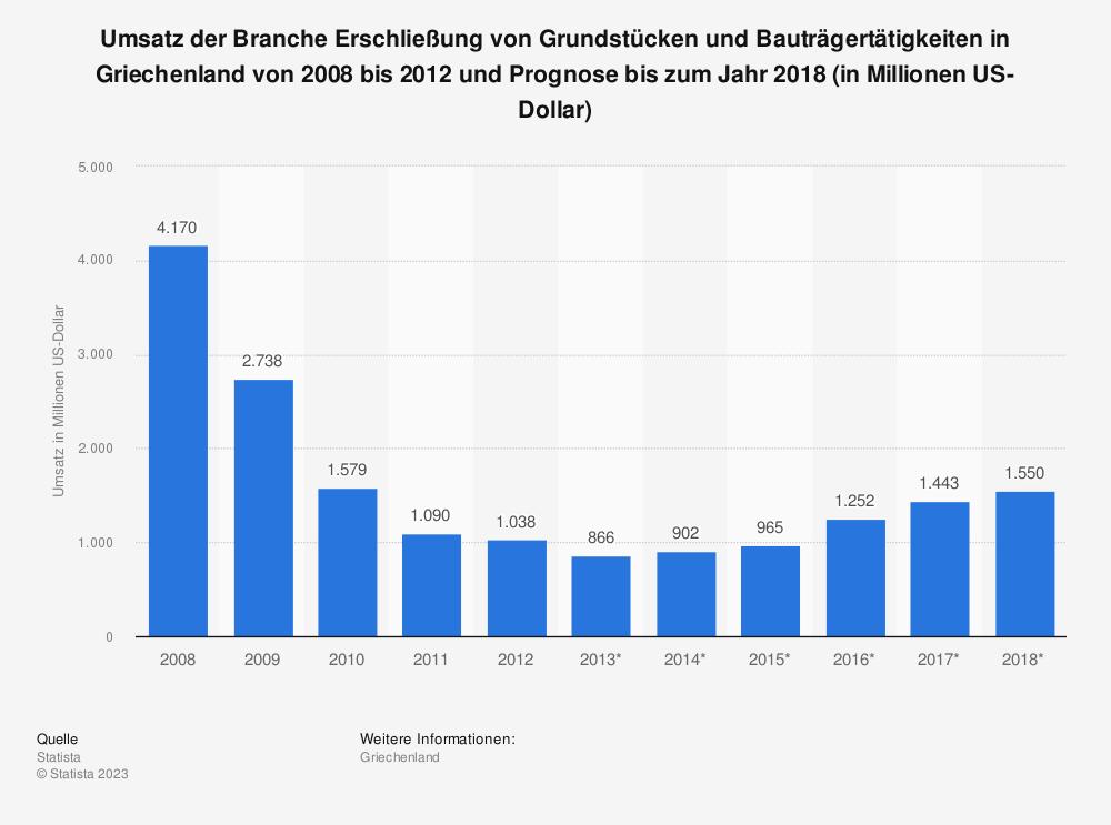 Statistik: Umsatz der Branche Erschließung von Grundstücken und Bauträgertätigkeiten in Griechenland von 2008 bis 2012 und Prognose bis zum Jahr 2018 (in Millionen US-Dollar) | Statista