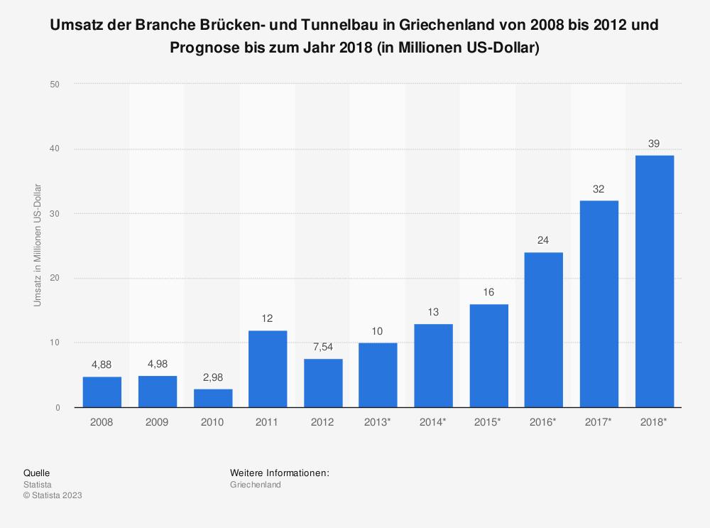 Statistik: Umsatz der Branche Brücken- und Tunnelbau in Griechenland von 2008 bis 2012 und Prognose bis zum Jahr 2018 (in Millionen US-Dollar) | Statista