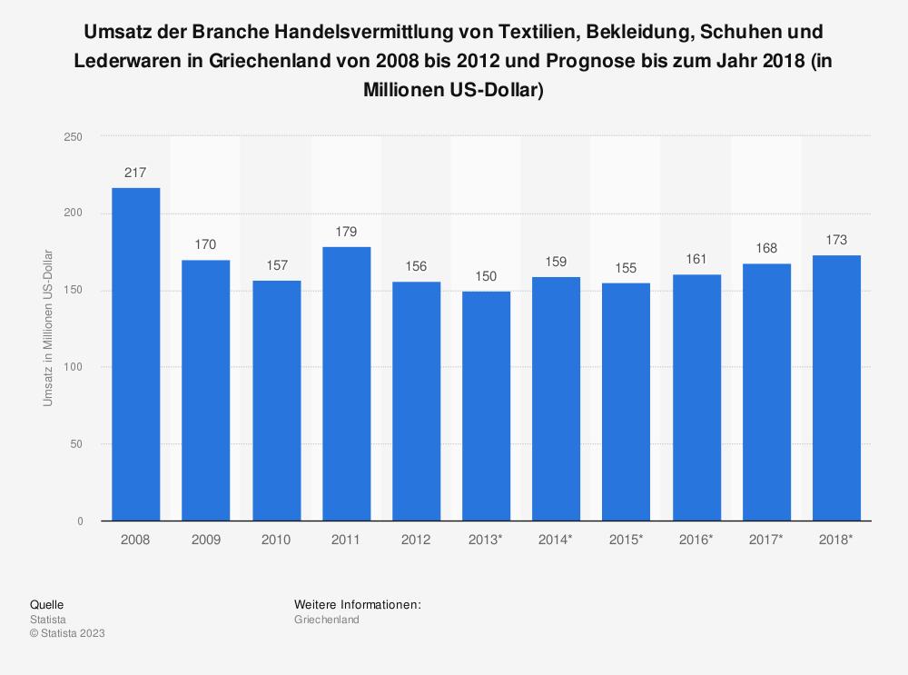 Statistik: Umsatz der Branche Handelsvermittlung von Textilien, Bekleidung, Schuhen und Lederwaren in Griechenland von 2008 bis 2012 und Prognose bis zum Jahr 2018 (in Millionen US-Dollar)   Statista