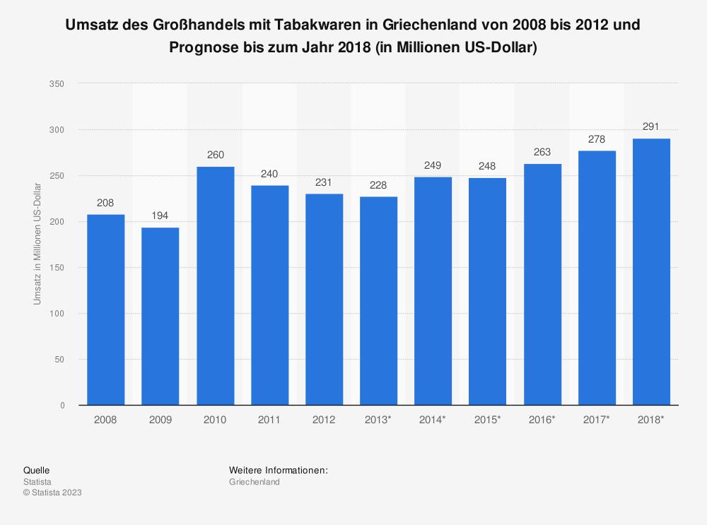 Statistik: Umsatz des Großhandels mit Tabakwaren in Griechenland von 2008 bis 2012 und Prognose bis zum Jahr 2018 (in Millionen US-Dollar) | Statista