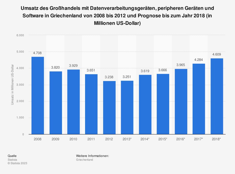 Statistik: Umsatz des Großhandels mit Datenverarbeitungsgeräten, peripheren Geräten und Software in Griechenland von 2008 bis 2012 und Prognose bis zum Jahr 2018 (in Millionen US-Dollar)   Statista