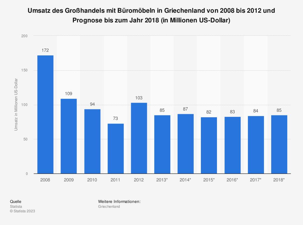 Statistik: Umsatz des Großhandels mit Büromöbeln in Griechenland von 2008 bis 2012 und Prognose bis zum Jahr 2018 (in Millionen US-Dollar) | Statista