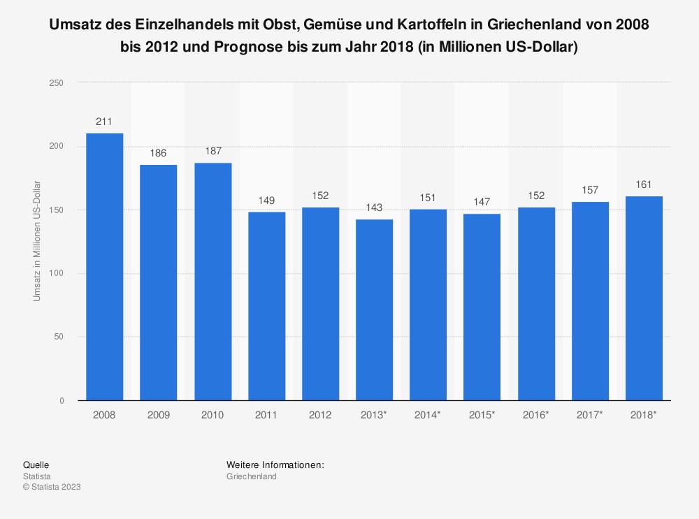 Statistik: Umsatz des Einzelhandels mit Obst, Gemüse und Kartoffeln in Griechenland von 2008 bis 2012 und Prognose bis zum Jahr 2018 (in Millionen US-Dollar) | Statista