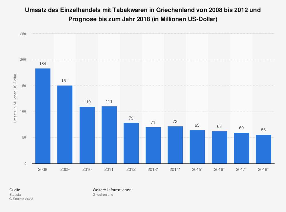 Statistik: Umsatz des Einzelhandels mit Tabakwaren in Griechenland von 2008 bis 2012 und Prognose bis zum Jahr 2018 (in Millionen US-Dollar) | Statista