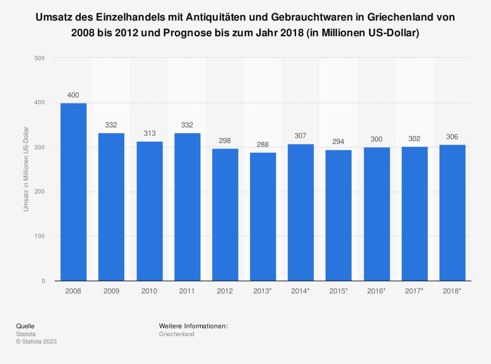 Statistik: Umsatz des Einzelhandels mit Antiquitäten und Gebrauchtwaren in Griechenland von 2008 bis 2012 und Prognose bis zum Jahr 2018 (in Millionen US-Dollar)   Statista