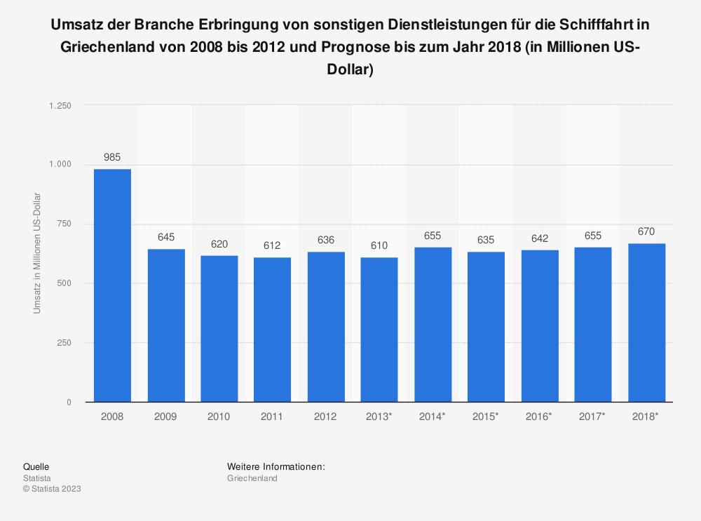 Statistik: Umsatz der Branche Erbringung von sonstigen Dienstleistungen für die Schifffahrt in Griechenland von 2008 bis 2012 und Prognose bis zum Jahr 2018 (in Millionen US-Dollar)   Statista