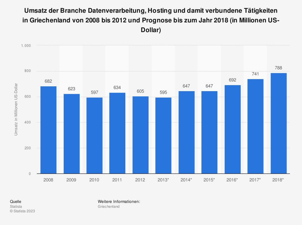Statistik: Umsatz der Branche Datenverarbeitung, Hosting und damit verbundene Tätigkeiten in Griechenland von 2008 bis 2012 und Prognose bis zum Jahr 2018 (in Millionen US-Dollar) | Statista