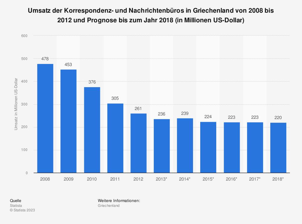 Statistik: Umsatz der Korrespondenz- und Nachrichtenbüros in Griechenland von 2008 bis 2012 und Prognose bis zum Jahr 2018 (in Millionen US-Dollar) | Statista