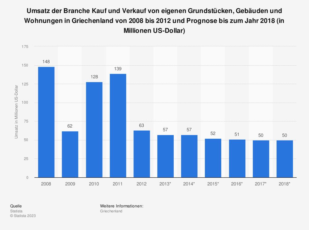 Statistik: Umsatz der Branche Kauf und Verkauf von eigenen Grundstücken, Gebäuden und Wohnungen in Griechenland von 2008 bis 2012 und Prognose bis zum Jahr 2018 (in Millionen US-Dollar) | Statista