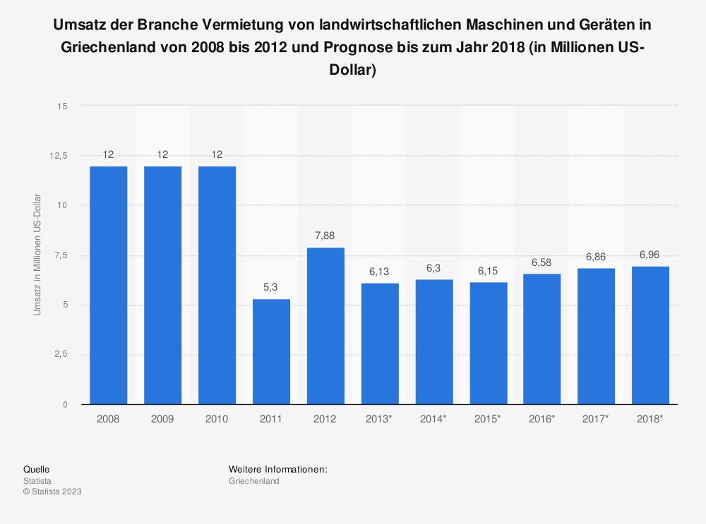Statistik: Umsatz der Branche Vermietung von landwirtschaftlichen Maschinen und Geräten in Griechenland von 2008 bis 2012 und Prognose bis zum Jahr 2018 (in Millionen US-Dollar) | Statista