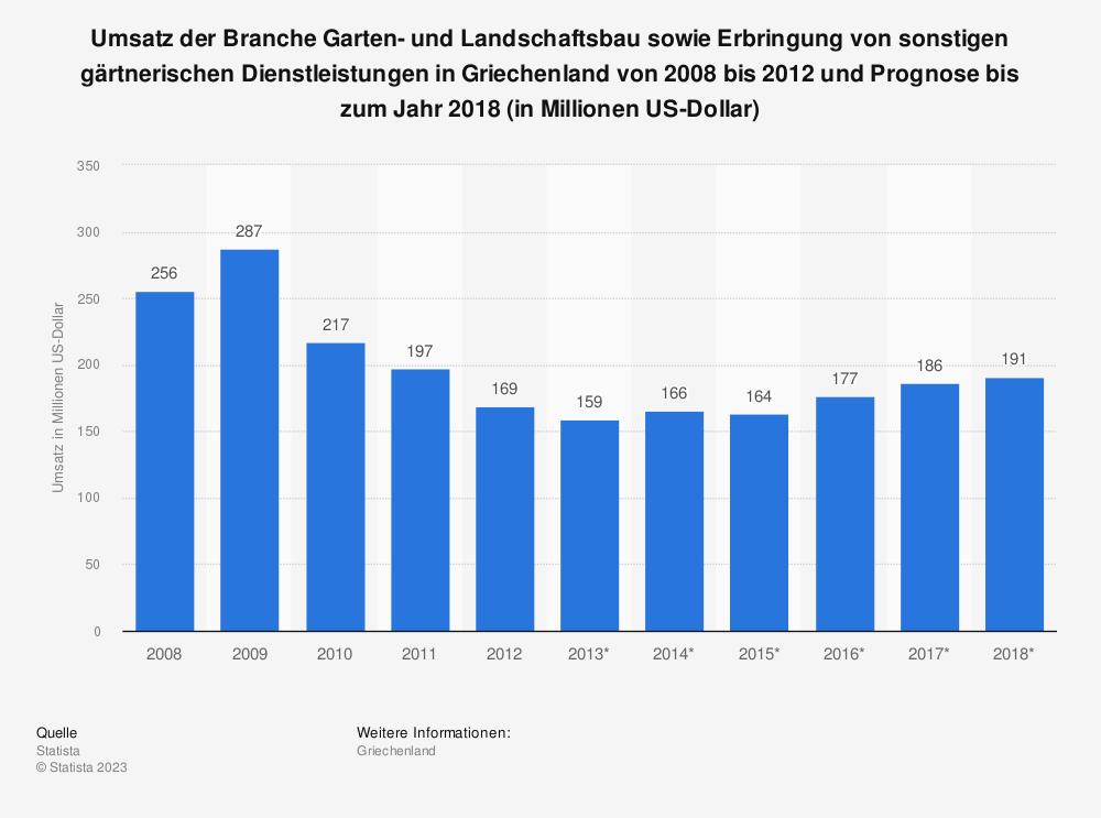 Statistik: Umsatz der Branche Garten- und Landschaftsbau sowie Erbringung von sonstigen gärtnerischen Dienstleistungen in Griechenland von 2008 bis 2012 und Prognose bis zum Jahr 2018 (in Millionen US-Dollar) | Statista