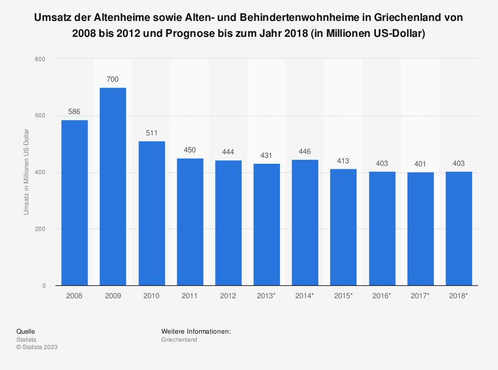 Statistik: Umsatz der Altenheime sowie Alten- und Behindertenwohnheime in Griechenland von 2008 bis 2012 und Prognose bis zum Jahr 2018 (in Millionen US-Dollar)   Statista