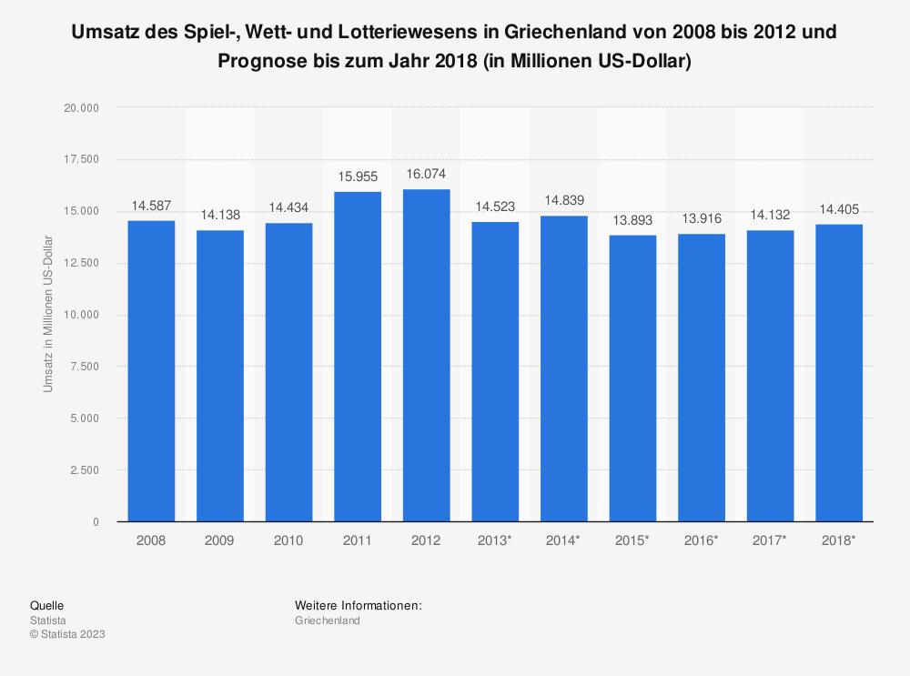 Statistik: Umsatz des Spiel-, Wett- und Lotteriewesens in Griechenland von 2008 bis 2012 und Prognose bis zum Jahr 2018 (in Millionen US-Dollar) | Statista