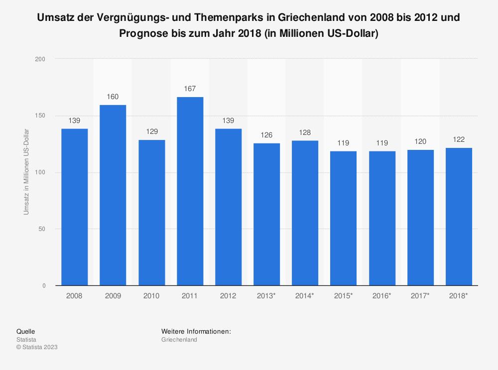 Statistik: Umsatz der Vergnügungs- und Themenparks in Griechenland von 2008 bis 2012 und Prognose bis zum Jahr 2018 (in Millionen US-Dollar) | Statista