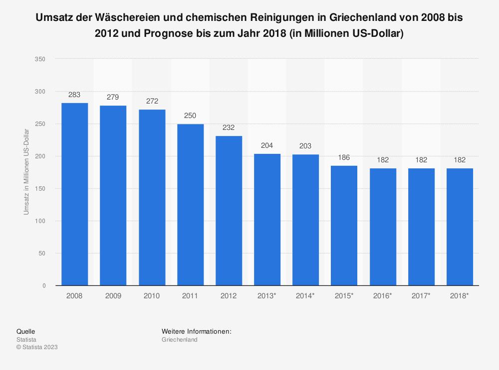 Statistik: Umsatz der Wäschereien und chemischen Reinigungen in Griechenland von 2008 bis 2012 und Prognose bis zum Jahr 2018 (in Millionen US-Dollar)   Statista