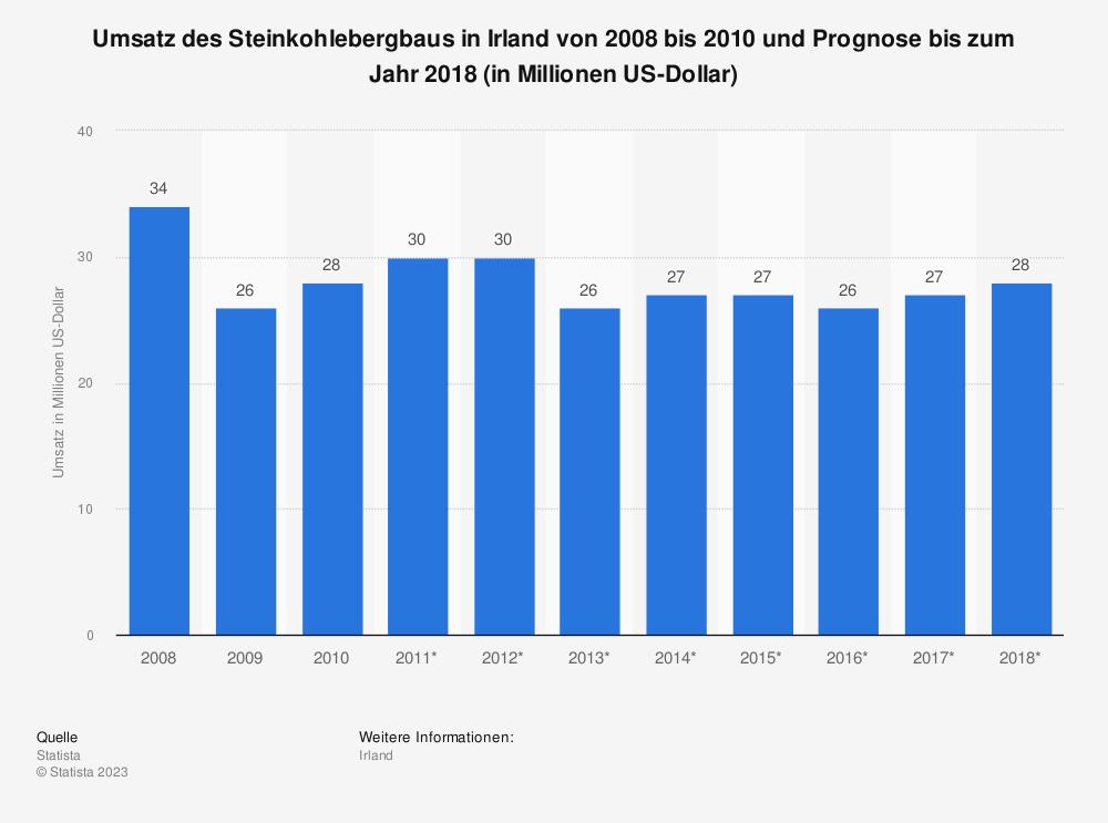 Statistik: Umsatz des Steinkohlebergbaus in Irland von 2008 bis 2010 und Prognose bis zum Jahr 2018 (in Millionen US-Dollar) | Statista