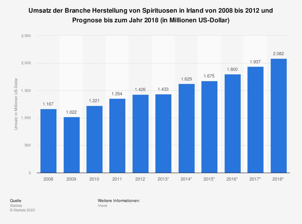Statistik: Umsatz der Branche Herstellung von Spirituosen in Irland von 2008 bis 2012 und Prognose bis zum Jahr 2018 (in Millionen US-Dollar)   Statista