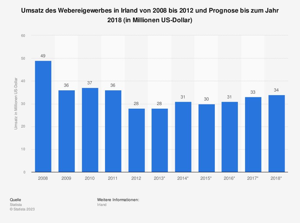 Statistik: Umsatz des Webereigewerbes in Irland von 2008 bis 2012 und Prognose bis zum Jahr 2018 (in Millionen US-Dollar) | Statista