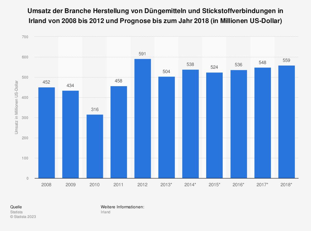 Statistik: Umsatz der Branche Herstellung von Düngemitteln und Stickstoffverbindungen in Irland von 2008 bis 2012 und Prognose bis zum Jahr 2018 (in Millionen US-Dollar) | Statista