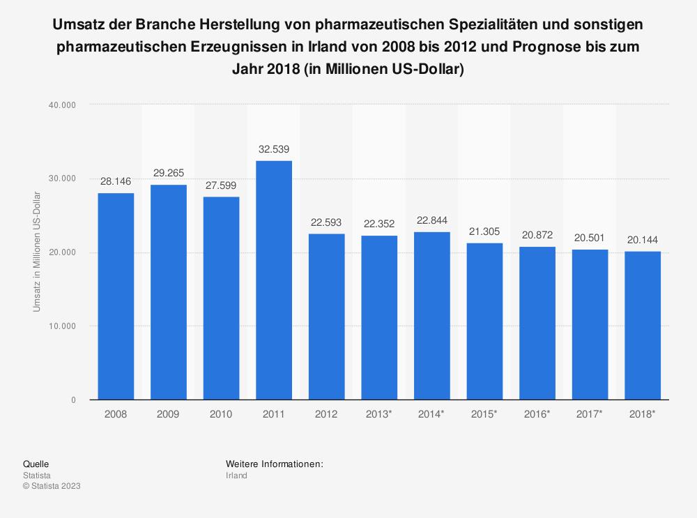 Statistik: Umsatz der Branche Herstellung von pharmazeutischen Spezialitäten und sonstigen pharmazeutischen Erzeugnissen in Irland von 2008 bis 2012 und Prognose bis zum Jahr 2018 (in Millionen US-Dollar)   Statista