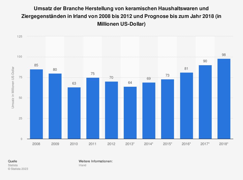 Statistik: Umsatz der Branche Herstellung von keramischen Haushaltswaren und Ziergegenständen in Irland von 2008 bis 2012 und Prognose bis zum Jahr 2018 (in Millionen US-Dollar) | Statista