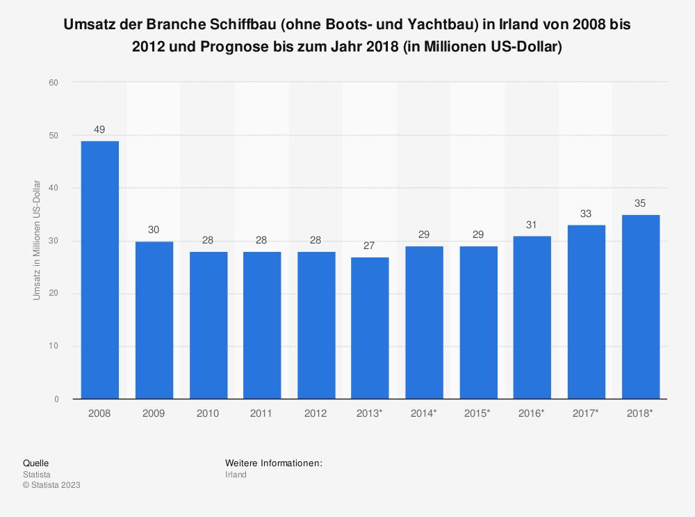 Statistik: Umsatz der Branche Schiffbau (ohne Boots- und Yachtbau) in Irland von 2008 bis 2012 und Prognose bis zum Jahr 2018 (in Millionen US-Dollar) | Statista