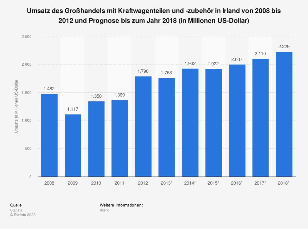 Statistik: Umsatz des Großhandels mit Kraftwagenteilen und -zubehör in Irland von 2008 bis 2012 und Prognose bis zum Jahr 2018 (in Millionen US-Dollar) | Statista