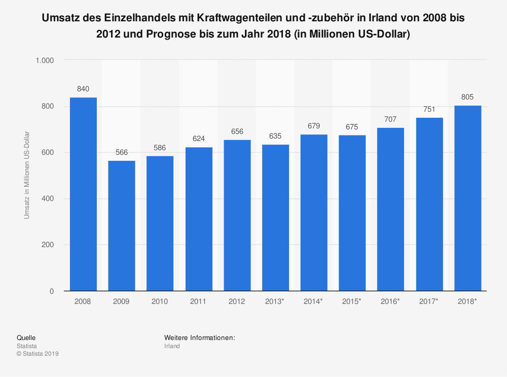 Statistik: Umsatz des Einzelhandels mit Kraftwagenteilen und -zubehör in Irland von 2008 bis 2012 und Prognose bis zum Jahr 2018 (in Millionen US-Dollar)   Statista