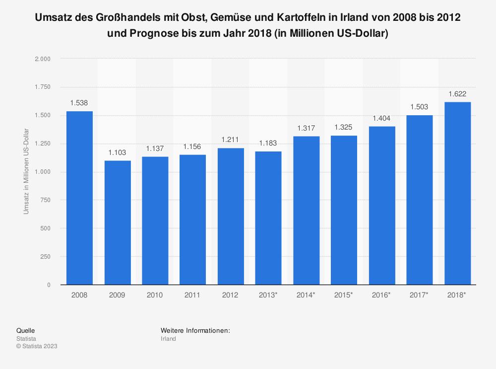 Statistik: Umsatz des Großhandels mit Obst, Gemüse und Kartoffeln in Irland von 2008 bis 2012 und Prognose bis zum Jahr 2018 (in Millionen US-Dollar) | Statista