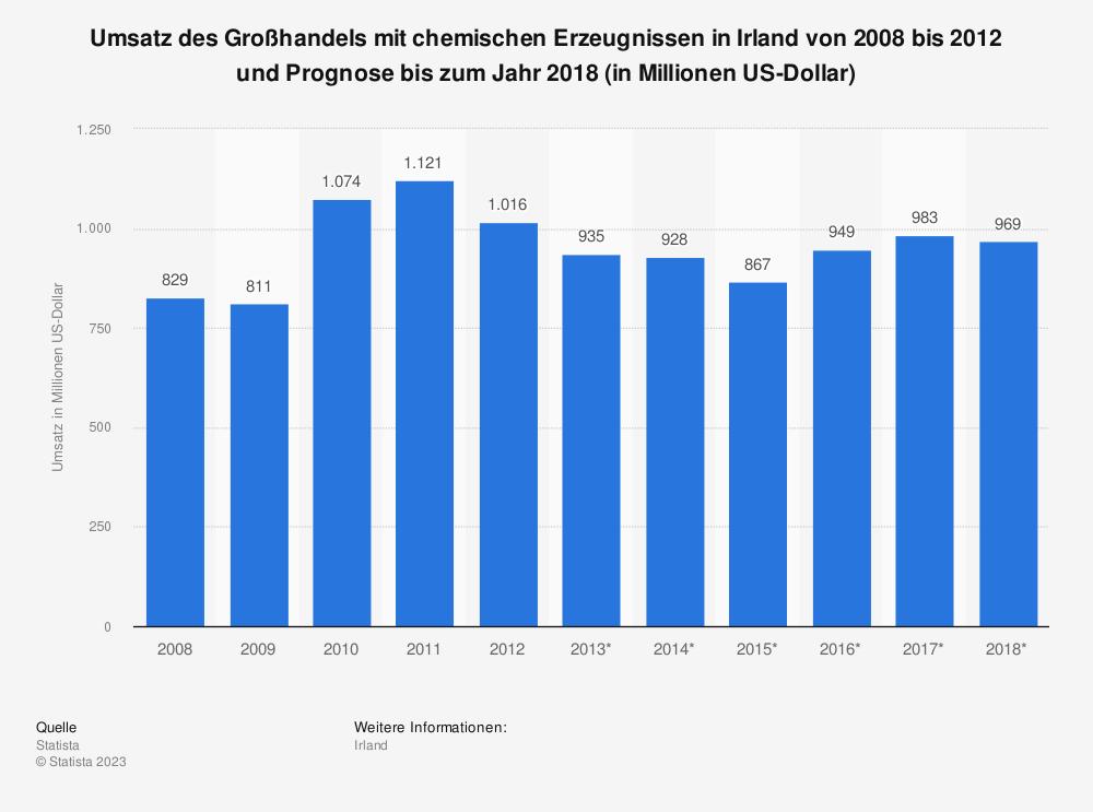 Statistik: Umsatz des Großhandels mit chemischen Erzeugnissen in Irland von 2008 bis 2012 und Prognose bis zum Jahr 2018 (in Millionen US-Dollar) | Statista