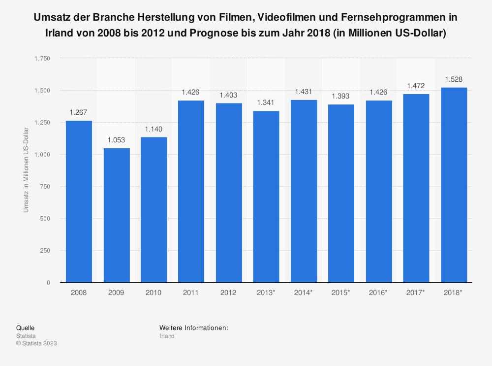 Statistik: Umsatz der Branche Herstellung von Filmen, Videofilmen und Fernsehprogrammen in Irland von 2008 bis 2012 und Prognose bis zum Jahr 2018 (in Millionen US-Dollar) | Statista