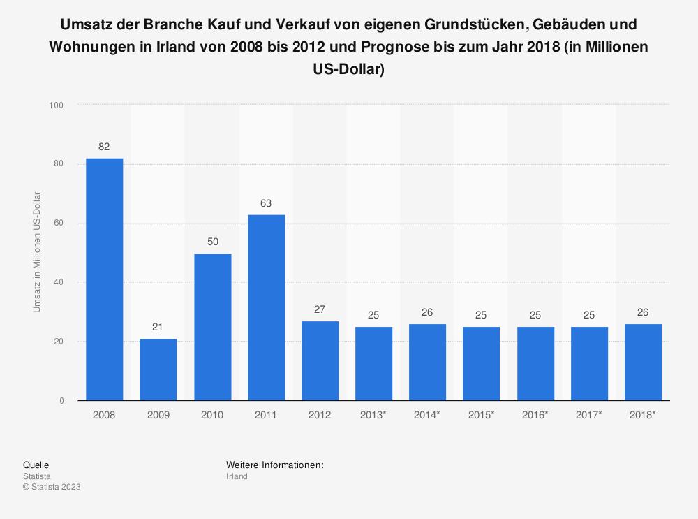 Statistik: Umsatz der Branche Kauf und Verkauf von eigenen Grundstücken, Gebäuden und Wohnungen in Irland von 2008 bis 2012 und Prognose bis zum Jahr 2018 (in Millionen US-Dollar) | Statista
