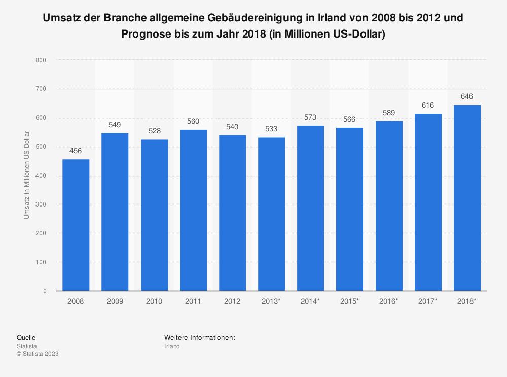 Statistik: Umsatz der Branche allgemeine Gebäudereinigung in Irland von 2008 bis 2012 und Prognose bis zum Jahr 2018 (in Millionen US-Dollar)   Statista