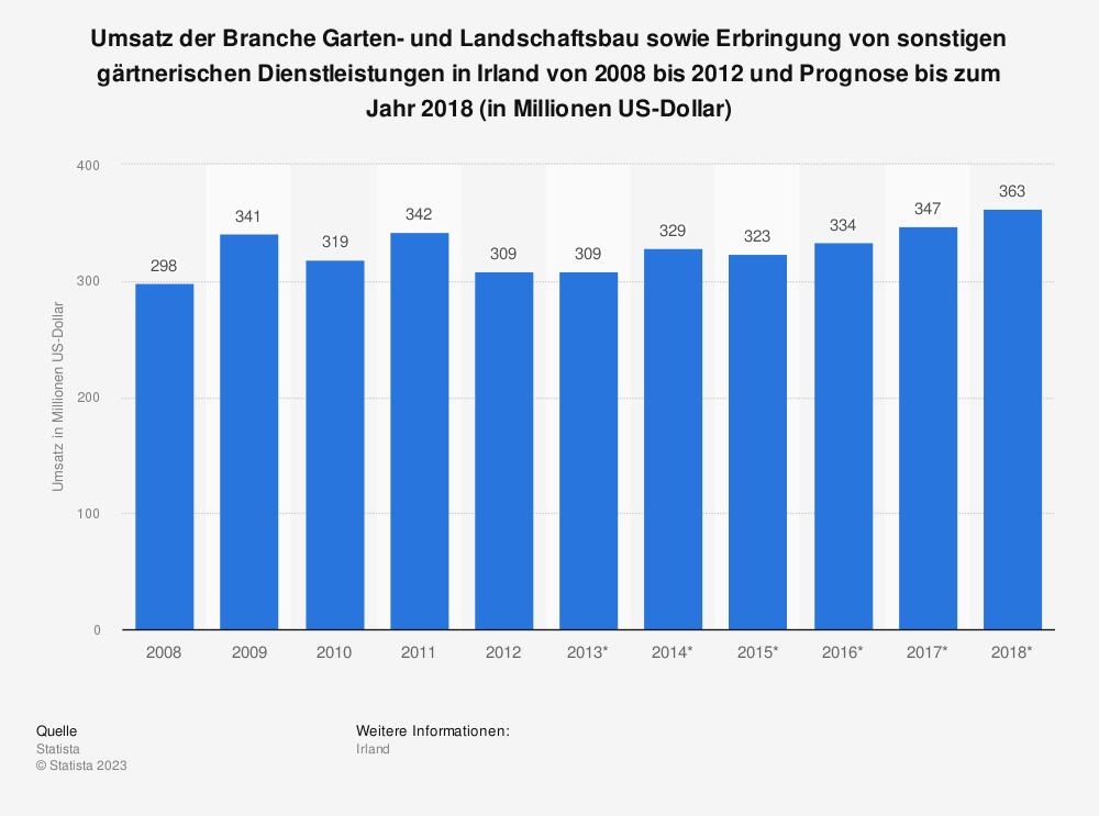 Statistik: Umsatz der Branche Garten- und Landschaftsbau sowie Erbringung von sonstigen gärtnerischen Dienstleistungen in Irland von 2008 bis 2012 und Prognose bis zum Jahr 2018 (in Millionen US-Dollar) | Statista