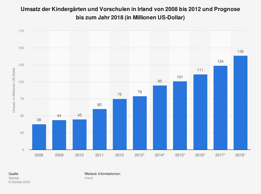 Statistik: Umsatz der Kindergärten und Vorschulen in Irland von 2008 bis 2012 und Prognose bis zum Jahr 2018 (in Millionen US-Dollar)   Statista