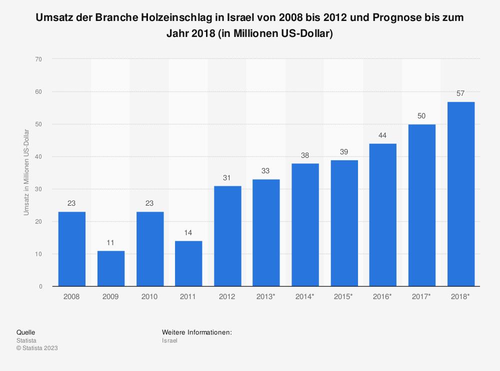 Statistik: Umsatz der Branche Holzeinschlag in Israel von 2008 bis 2012 und Prognose bis zum Jahr 2018 (in Millionen US-Dollar) | Statista