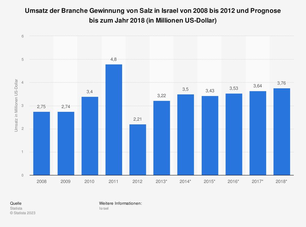 Statistik: Umsatz der Branche Gewinnung von Salz in Israel von 2008 bis 2012 und Prognose bis zum Jahr 2018 (in Millionen US-Dollar) | Statista