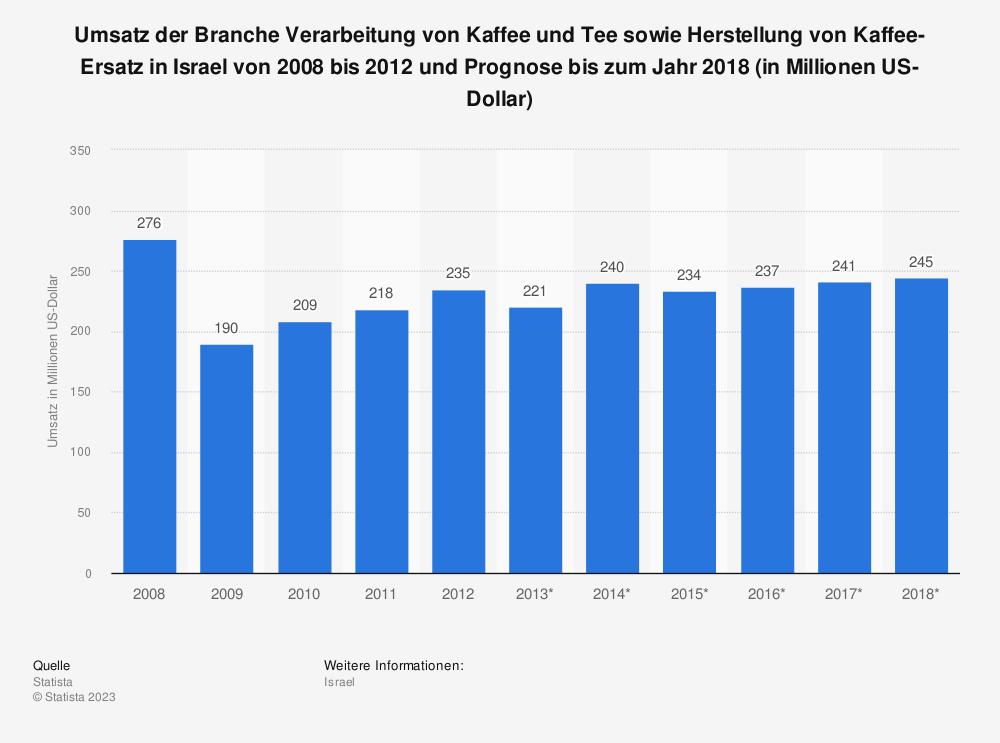 Statistik: Umsatz der Branche Verarbeitung von Kaffee und Tee sowie Herstellung von Kaffee-Ersatz in Israel von 2008 bis 2012 und Prognose bis zum Jahr 2018 (in Millionen US-Dollar) | Statista
